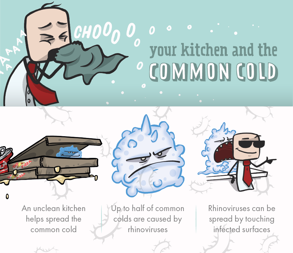 The Shocking Facts About Your Office Kitchen