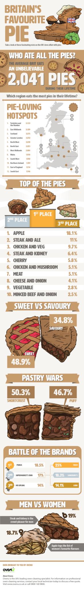 Ovenu Uncovers Britain's Favourite Pie